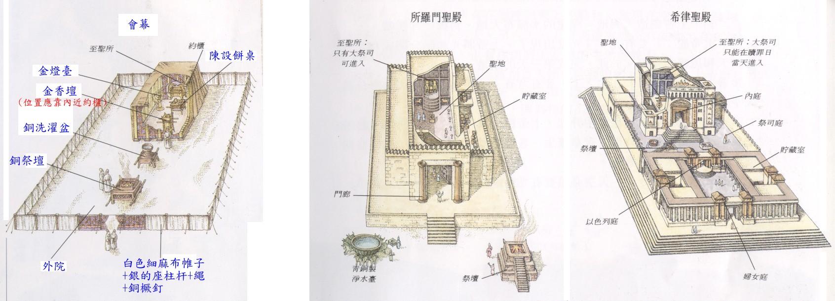 會幕與聖殿圖示。