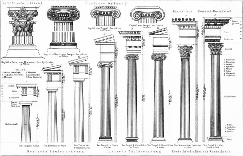 古典柱式的建築樣式。從圖中可以看出各個柱式的比例,由左到右分別為多立克柱式、愛奧尼柱式和科林斯柱式。